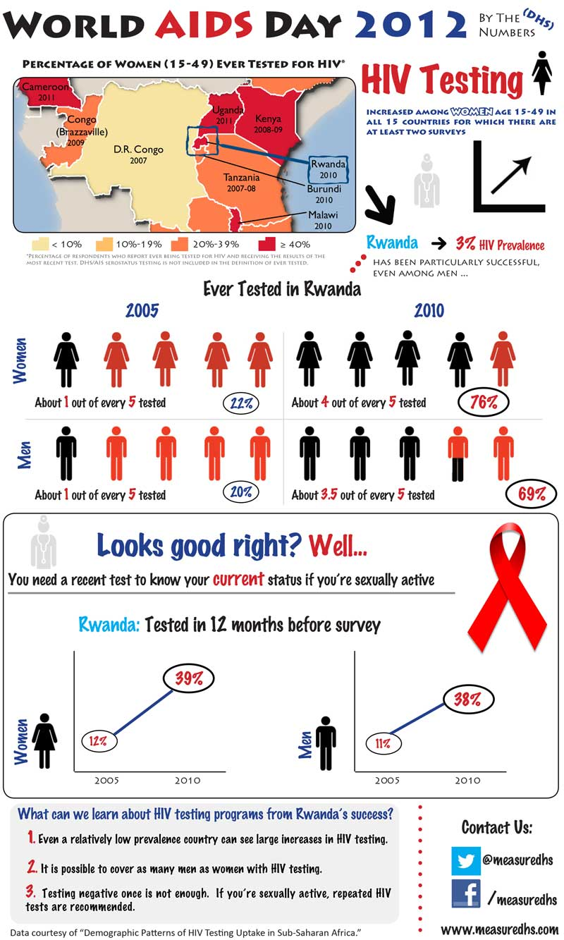 World-Aids-Day-2012-Final-Infographic