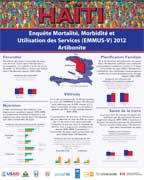 Cover of Haiti DHS, 2012 - Departmental Posters (French)