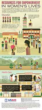 Cover of Women's Lives and Challenges - 3 infographic posters (English)