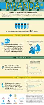 Cover of Rwanda DHS 2014-15 - Infographic (English)