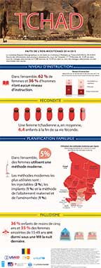 Cover of Chad 2014-2015 DHS - Infographic (French)