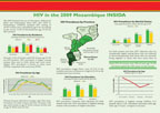 Cover of Mozambique AIS, 2009 - HIV Fact Sheets (English, Portuguese)