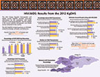 Cover of Kyrgyz Republic DHS, 2012 - HIV Fact Sheet (English)