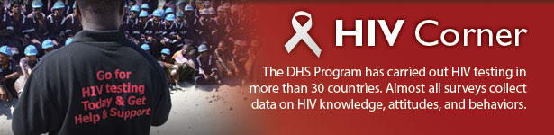 The DHS Program has carried out HIV testing in more than 30 countries. Almost all surveys collect data on HIV knowledge, attitudes, and behaviors.